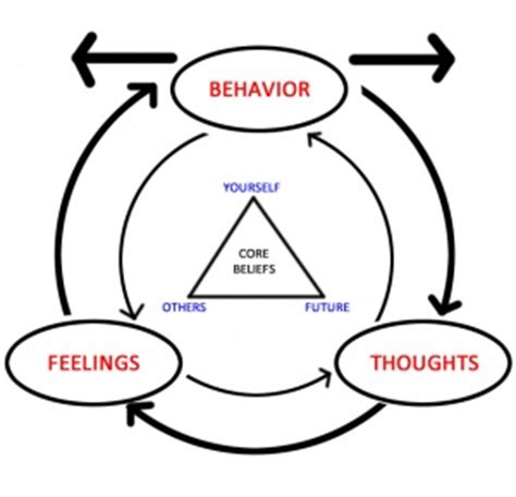 Cognitive Behavioral Therapy - Social Anxiety Ireland